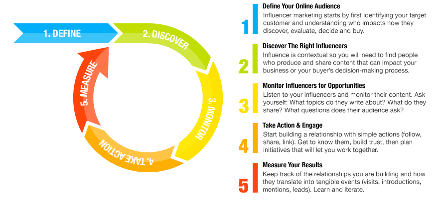 influencer-marketing-framework