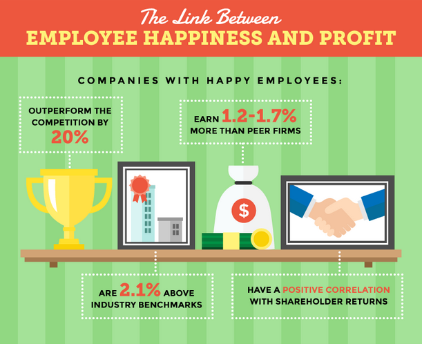 employee happiness and profit
