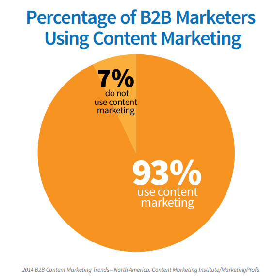 B2B Marketers content marketing