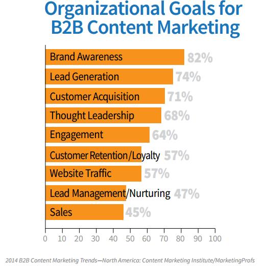 Graph-content marketing
